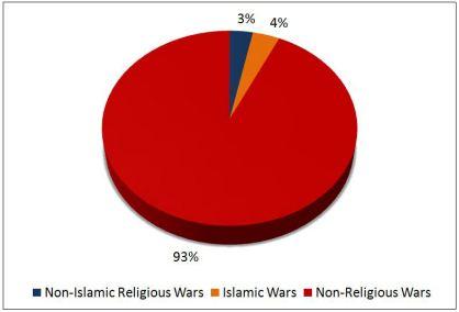 Name:  wars-pie-chart.jpg Views: 75 Size:  10.4 KB