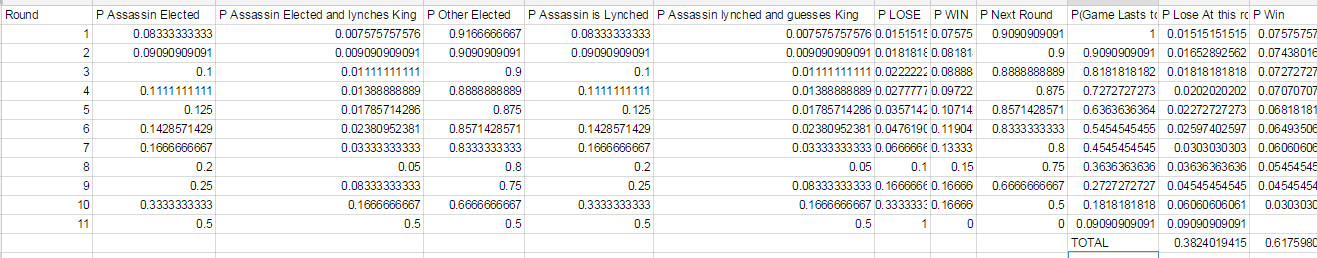 Name:  AssassinTables.jpeg