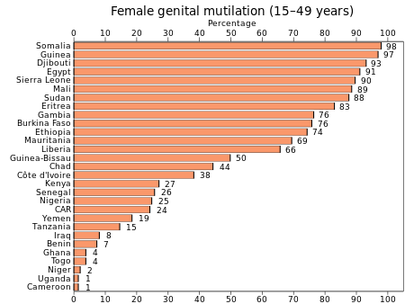 Name:  FGM_prevalence_15–49_(2014).svg.png Views: 110 Size:  16.6 KB