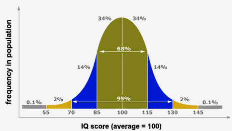 Name:  IQ-Bell-Curve.png Views: 93 Size:  37.7 KB