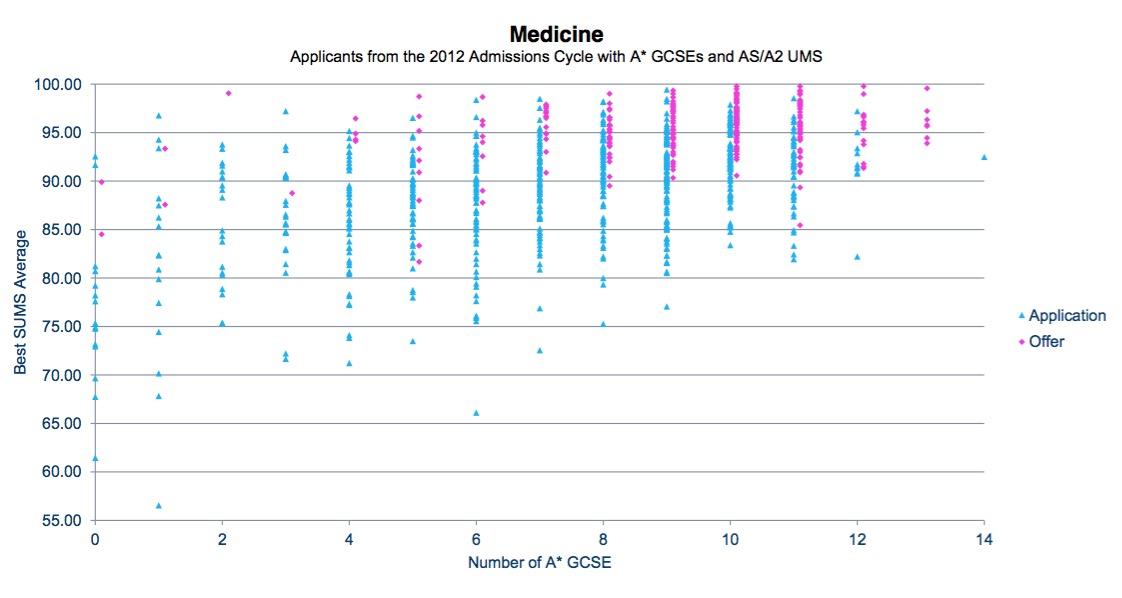 Name:  Medicine GCSE & UMS.jpg Views: 482 Size:  76.1 KB