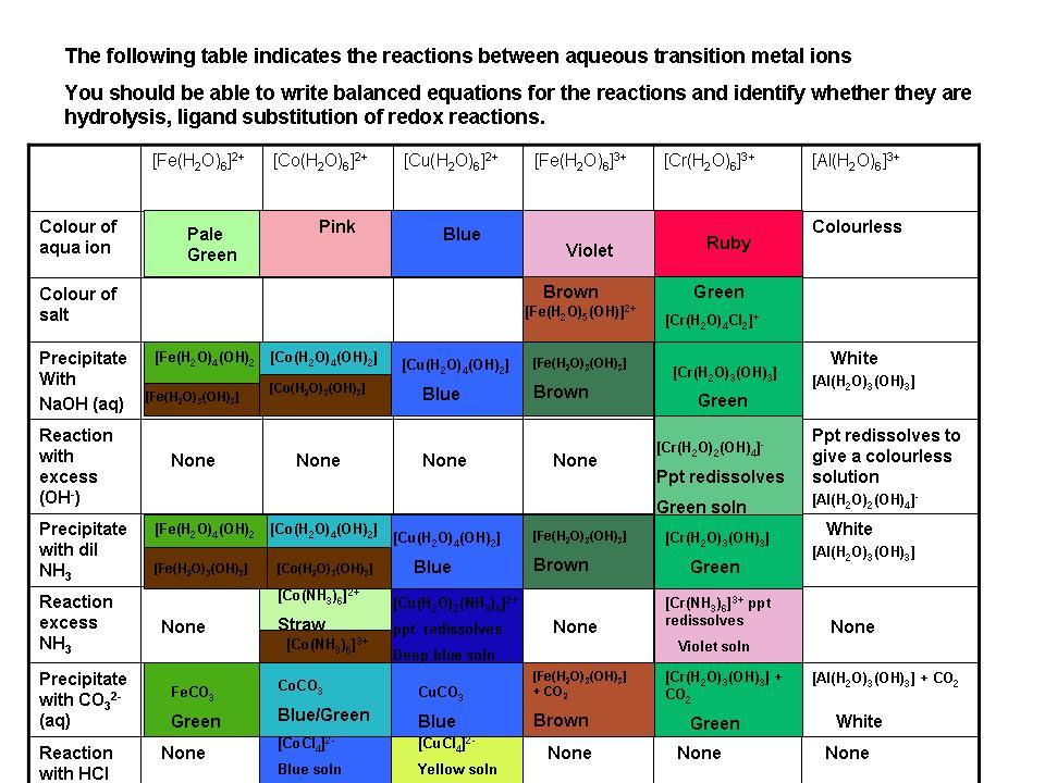 the chemistry of aqua ions pdf
