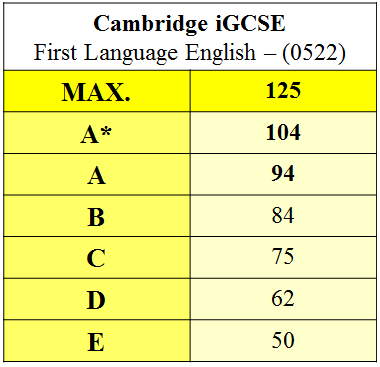 Name:  IGCSE Overall.png