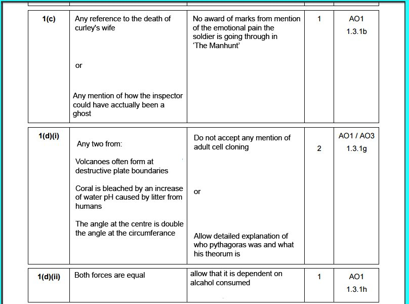mark scheme Past papers - a-level maths by studywell past papers on the tabs below,  fp3 june 2010 – mark scheme: fp3 january 2010 – question paper.