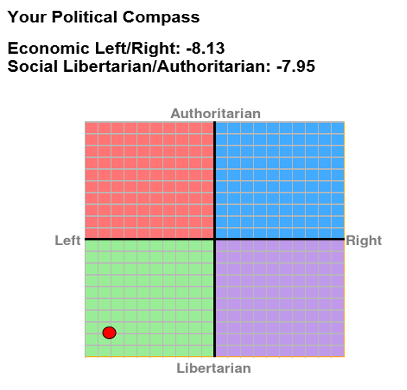 Name:  Political Compass (3).png
