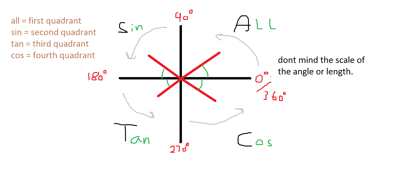 C2 trigonometric equations the student room attached images ccuart Gallery