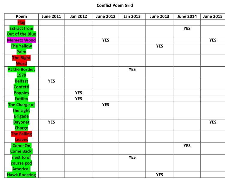 comparison of bayonet charge and belfast confetti essay