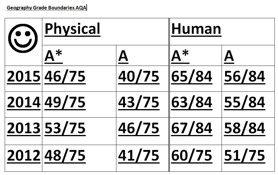 English Literature Aqa Grade Boundaries The Student Room