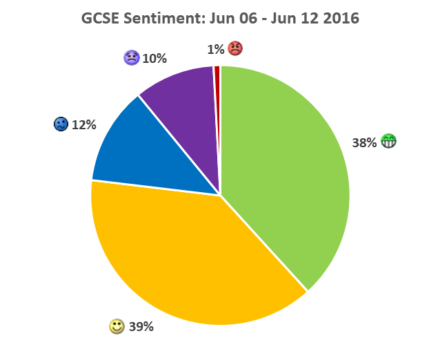 Name:  GCSE 6-12 JUNE.PNG
