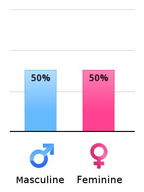 gender roles masculinity vs femininity