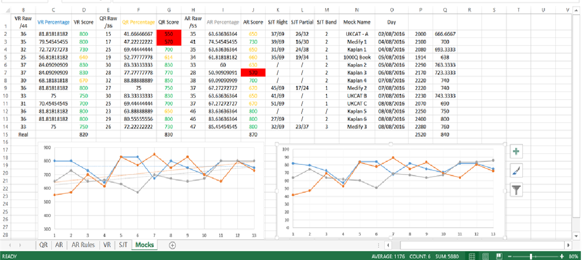 Name:  UKCAT Score Tracker.png Views: 661 Size:  172.7 KB
