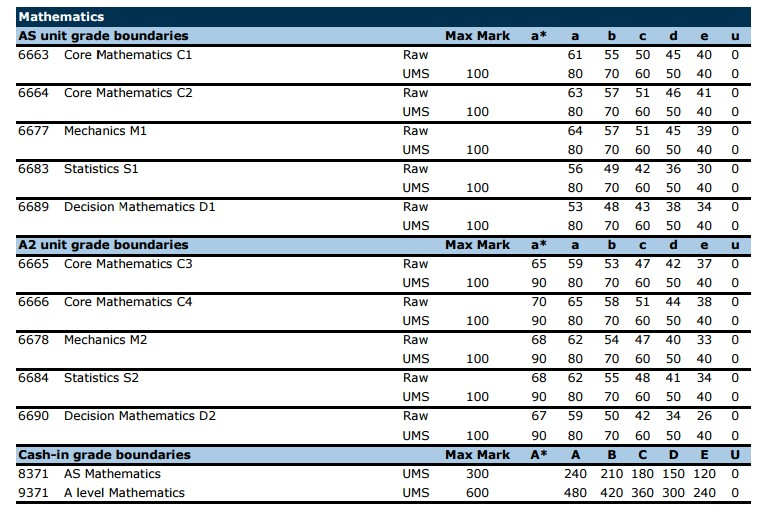 The Student Room Grade Boundaries