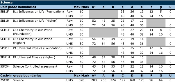 How many UMS marks would you need to get a grade B in a foundation paper?