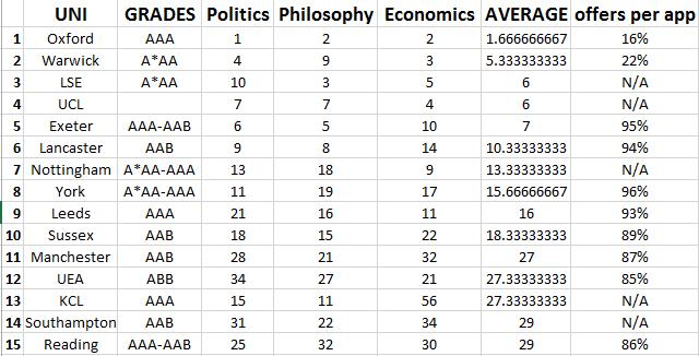 Ppe University Subject Ranking 2017 Spreadsheet The