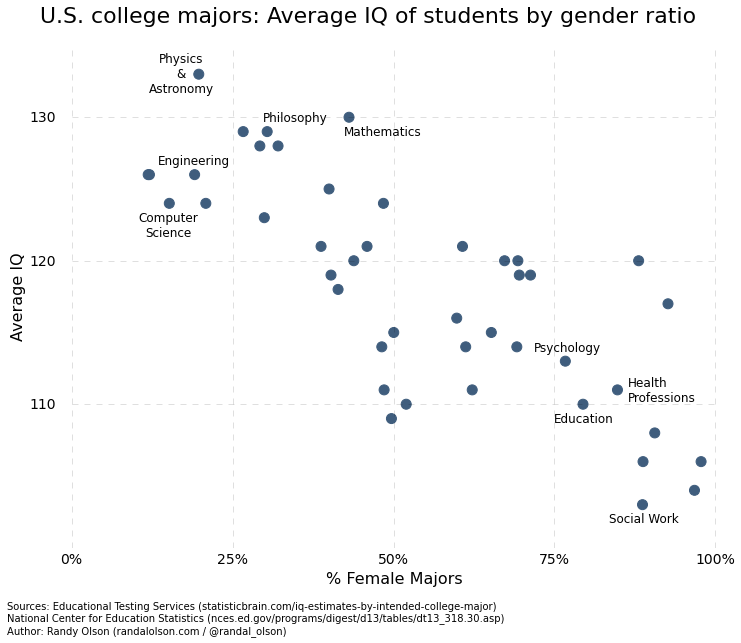 Name:  iq-by-college-major-gender.png Views: 74 Size:  45.2 KB