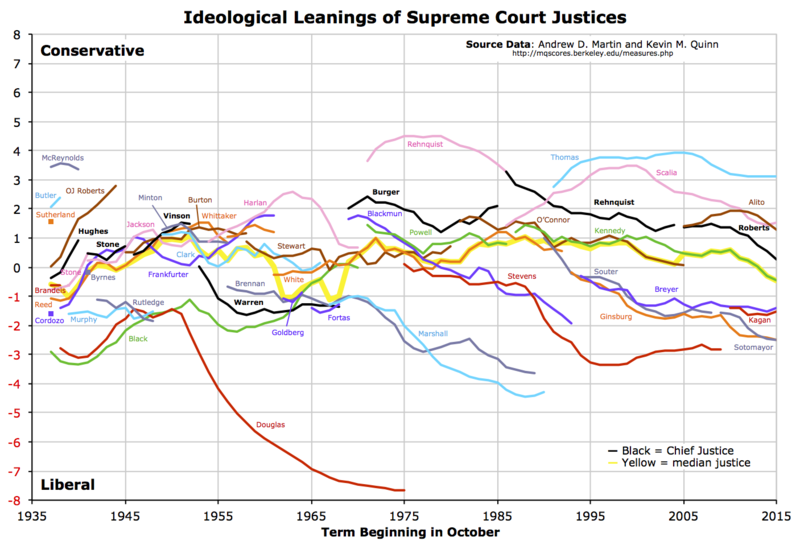 Name:  Graph_of_Martin-Quinn_Scores_of_Supreme_Court_Justices_1937-Now.png