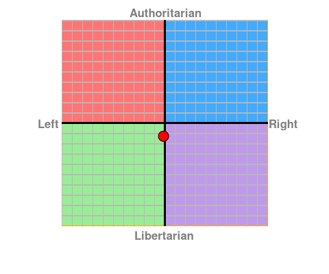 Name:  politicalcompass_30102016.png Views: 93 Size:  10.2 KB