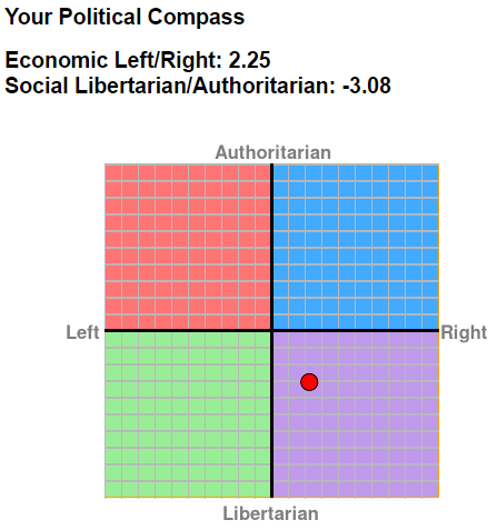 Name:  political compass.PNG Views: 121 Size:  11.5 KB