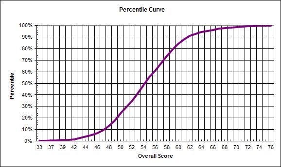 Name:  percentile-curve-ireland-2016.png Views: 129 Size:  5.3 KB