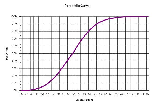 Name:  percentile-curve-uk-2015.png Views: 121 Size:  29.5 KB