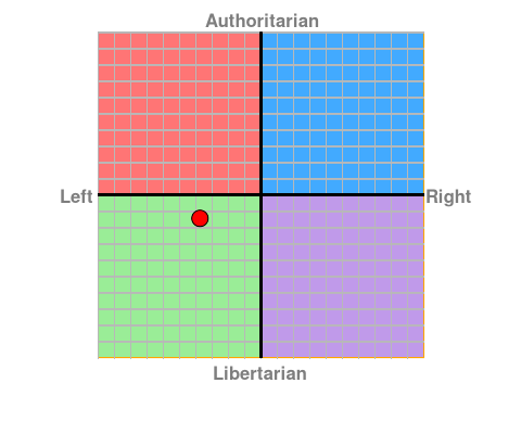 Name:  Political Chart.png