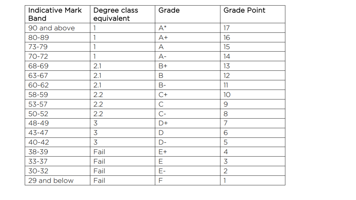 Degree Classification - The Student Room