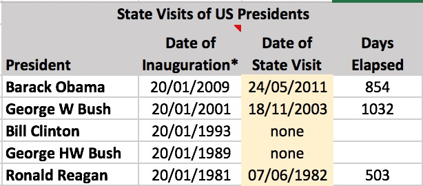 Name:  US President State Visits.jpg