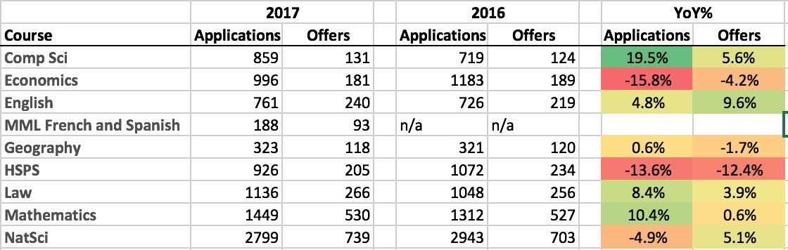 Name:  2017 v 2016 Applications for 10 courses.jpg