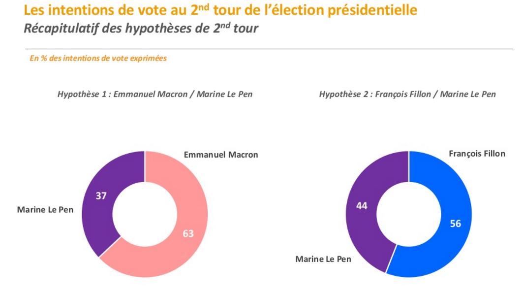 Name:  2017-02-12 14_41_24-Intentions de vote - Election présidentielle 2017.png Views: 156 Size:  205.7 KB