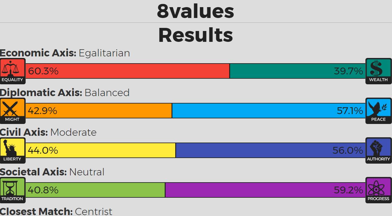 8 Values