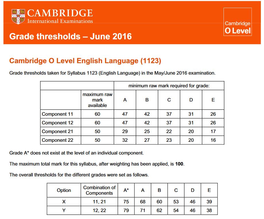 Cambridge As Level Grade Boundaries