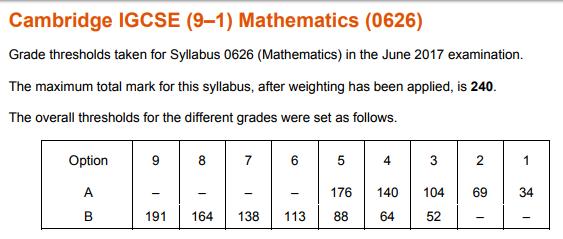 First Set Of 9 1 Gcse Maths Grade Boundaries Published