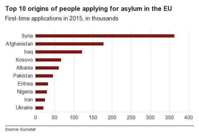 Name:  _88578063_chart_top10_origins_of_asylum_seekers_2015.jpg Views: 55 Size:  26.6 KB