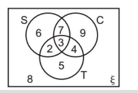 What Is This Symbol Venn Diagrams The Student Room