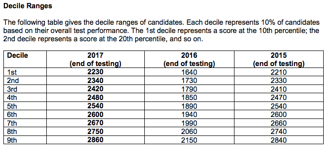 Official UKCAT deciles for 2017 testing - The Student Room
