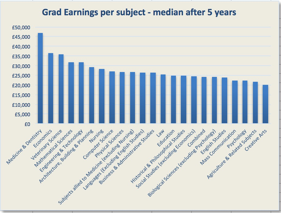 Name:  Grad earnings by subject - median after 5 years.jpg