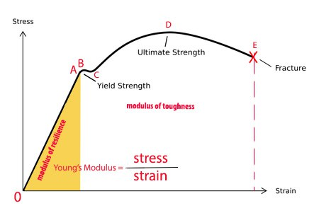 Name:  450px-Stress_Strain_Ductile_Material.jpg Views: 81 Size:  16.2 KB