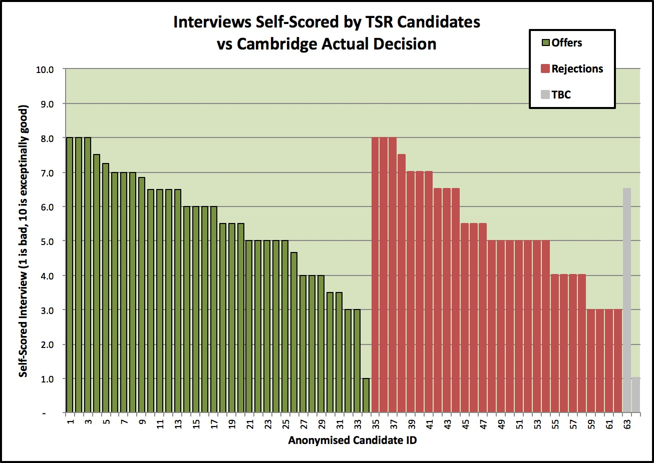 Name:  Cambridge Interview Outcomes (updated).jpg Views: 560 Size:  214.8 KB