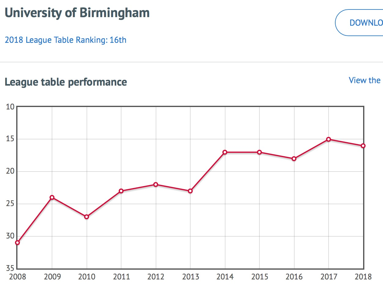 Name:  Birmingham ranking.jpeg