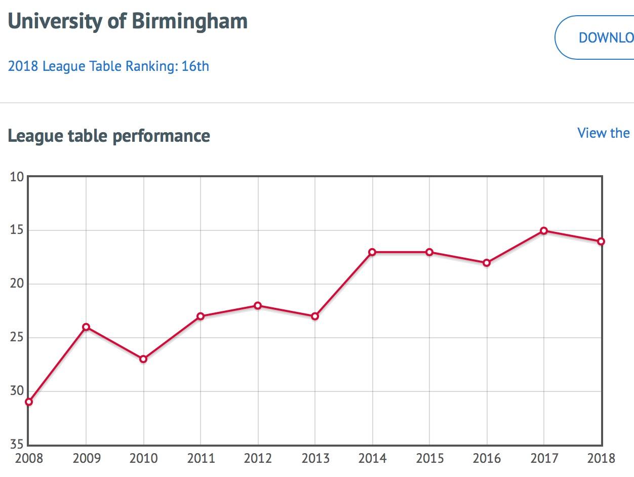 Name:  Birmingham ranking.jpeg Views: 28 Size:  112.2 KB