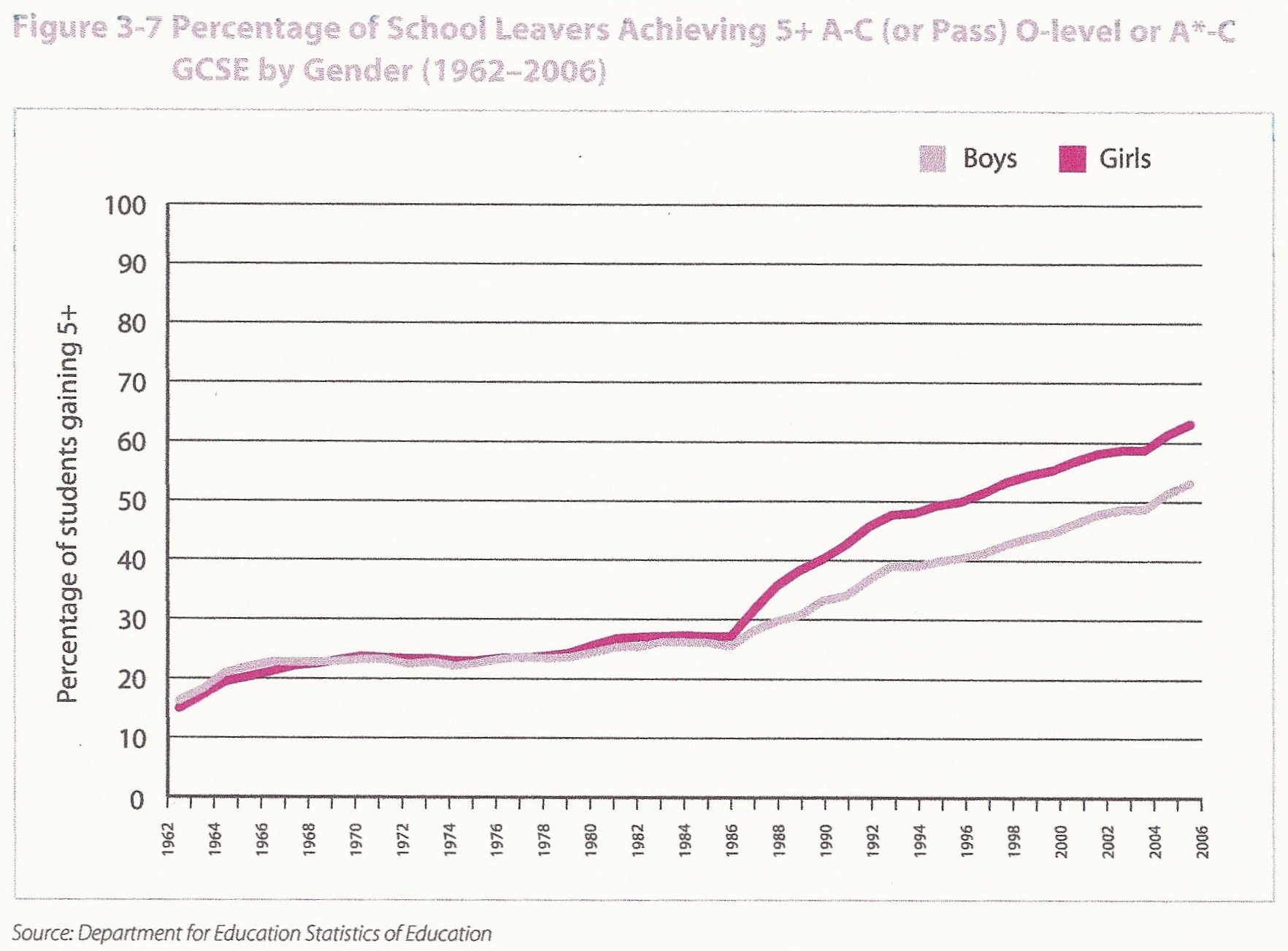 Name:  O-level-or-GCSE-5-A-C-passes-by-gender.jpg Views: 18 Size:  212.1 KB