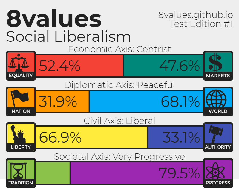 8 values political test- - The Student Room