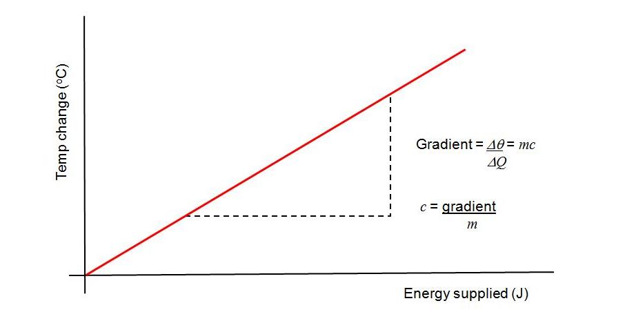 Student Room Physics