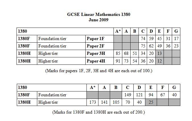 ocr economics june 2012 June 2012 economics unit 4 markscheme by ezioaudi77 in types  school work, economics, and june.