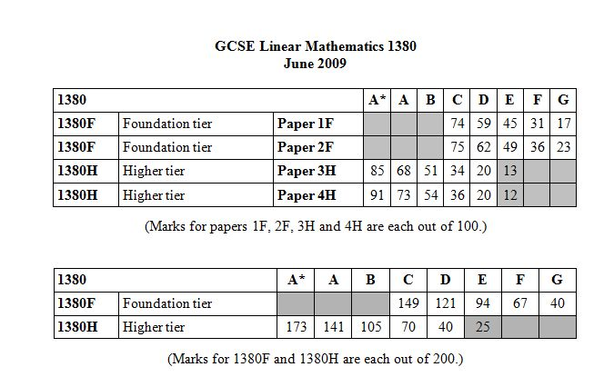 official 2009 edexcel grade boundaries page 2 the student room. Black Bedroom Furniture Sets. Home Design Ideas
