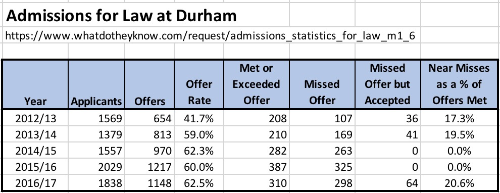 Name:  Durham - Law admissions & near misses.jpg