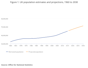 Name:  Figure 1_ UK population estimates and projections, 1960 to 2030.png Views: 5 Size:  12.3 KB