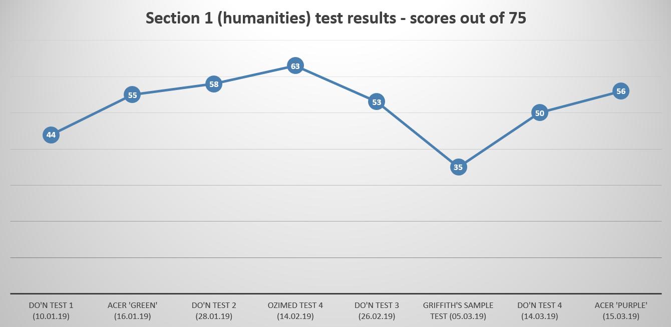 Name:  Humanities GAMSAT results.png Views: 41 Size:  168.0 KB