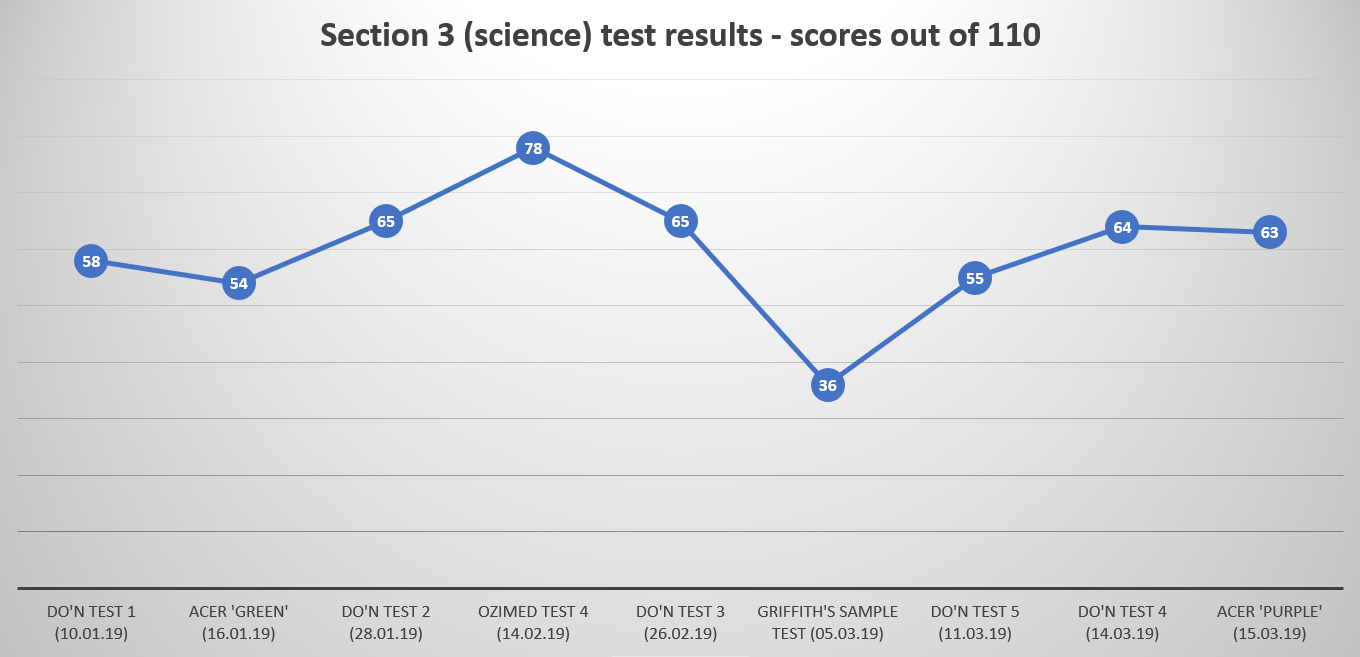 Name:  Science GAMSAT results.png Views: 38 Size:  171.0 KB