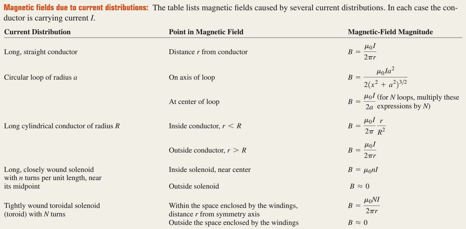 Name:  Magnetic fields due to current distributions.jpg Views: 23 Size:  147.9 KB